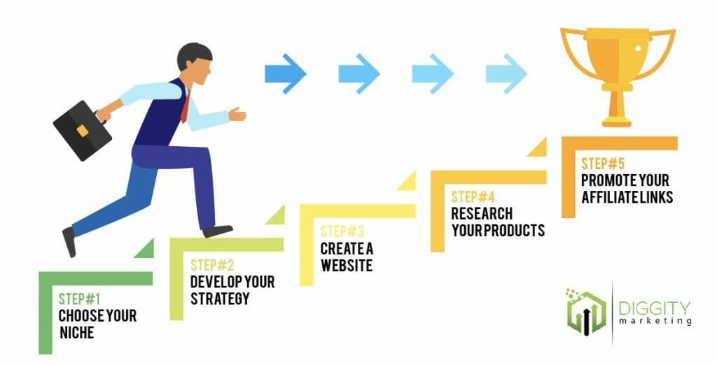 Affiliate-Marketing In 5 Steps illustrations