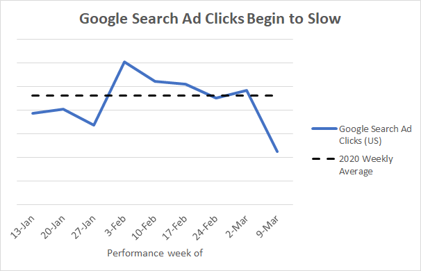 google searcnh ad clicks data on wordstream