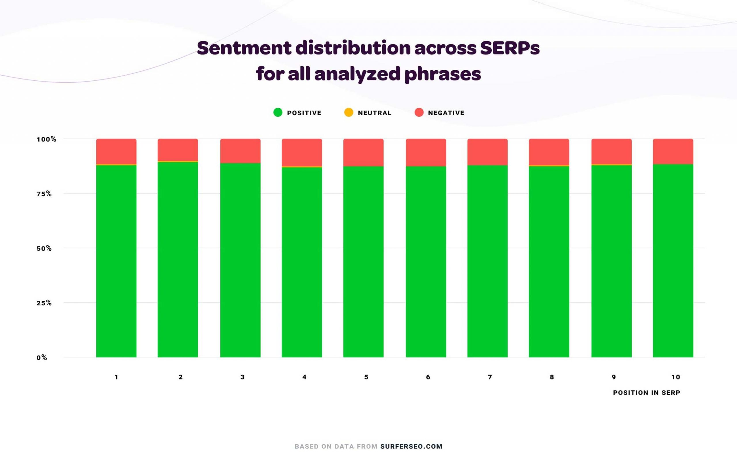 sentiment distribution Surfer data