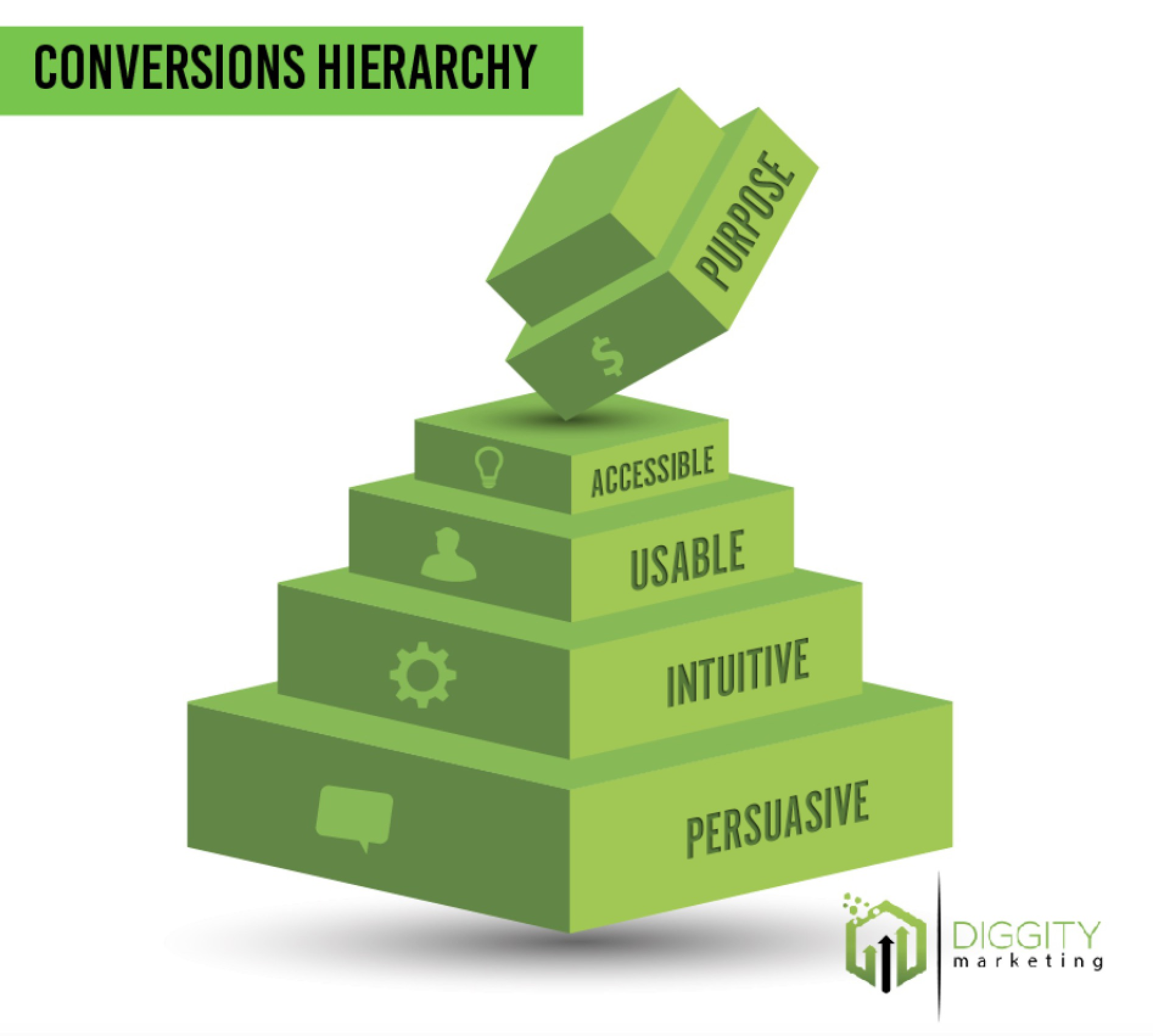 Conversionns Hierarchy Pyramid