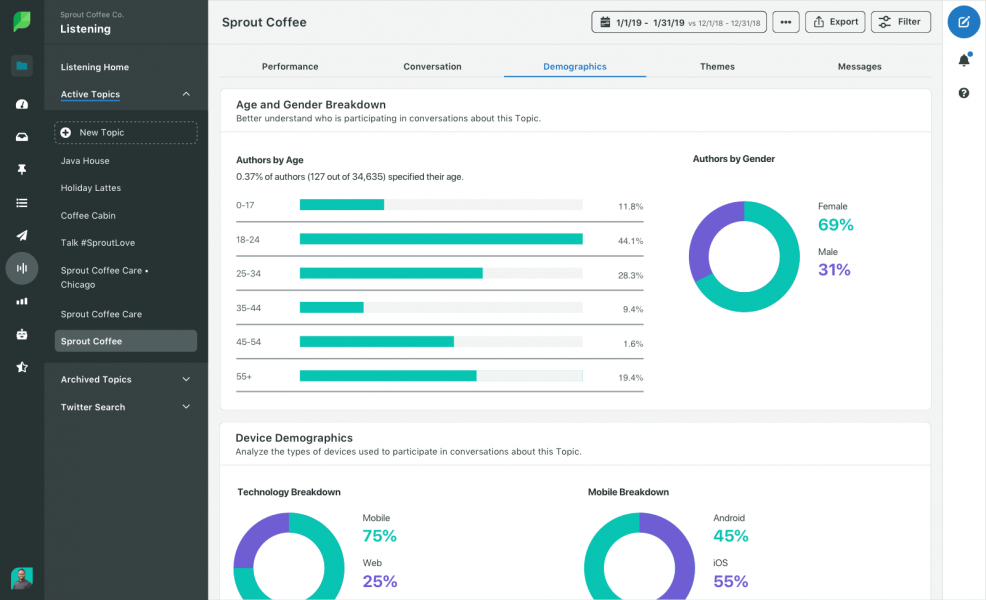 Sprout social dashboard snapshot