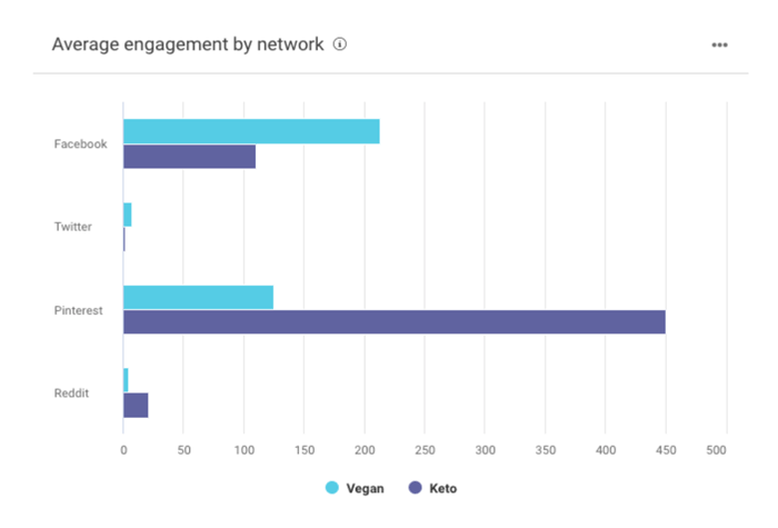 buzzsumo average engagement screenshot
