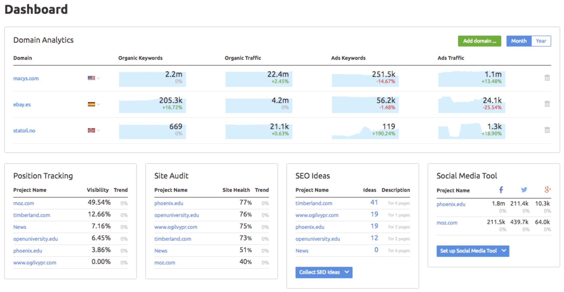 semrush dashboard snapshot wide