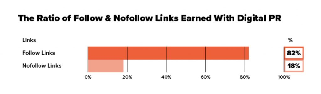 follow & nofollow links ratio from PR