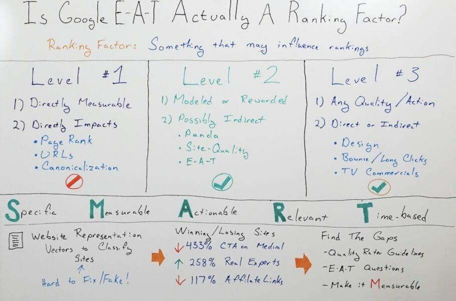 E-A-T goals SMART white board
