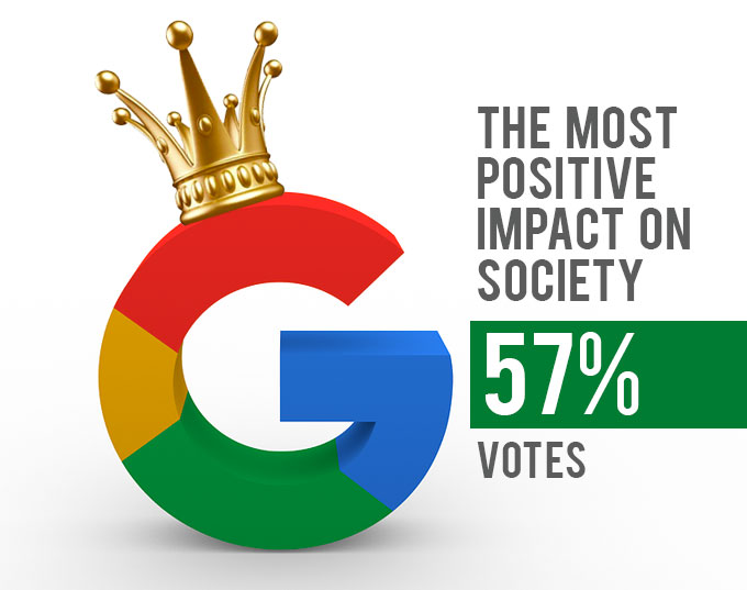 google most positive impact on society