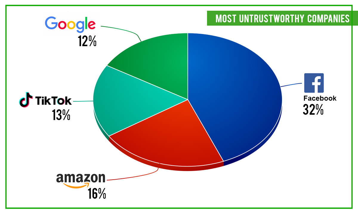 most untrustworthy company chart
