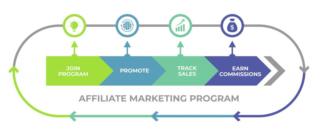 Affiliate Marketing Program Diagram