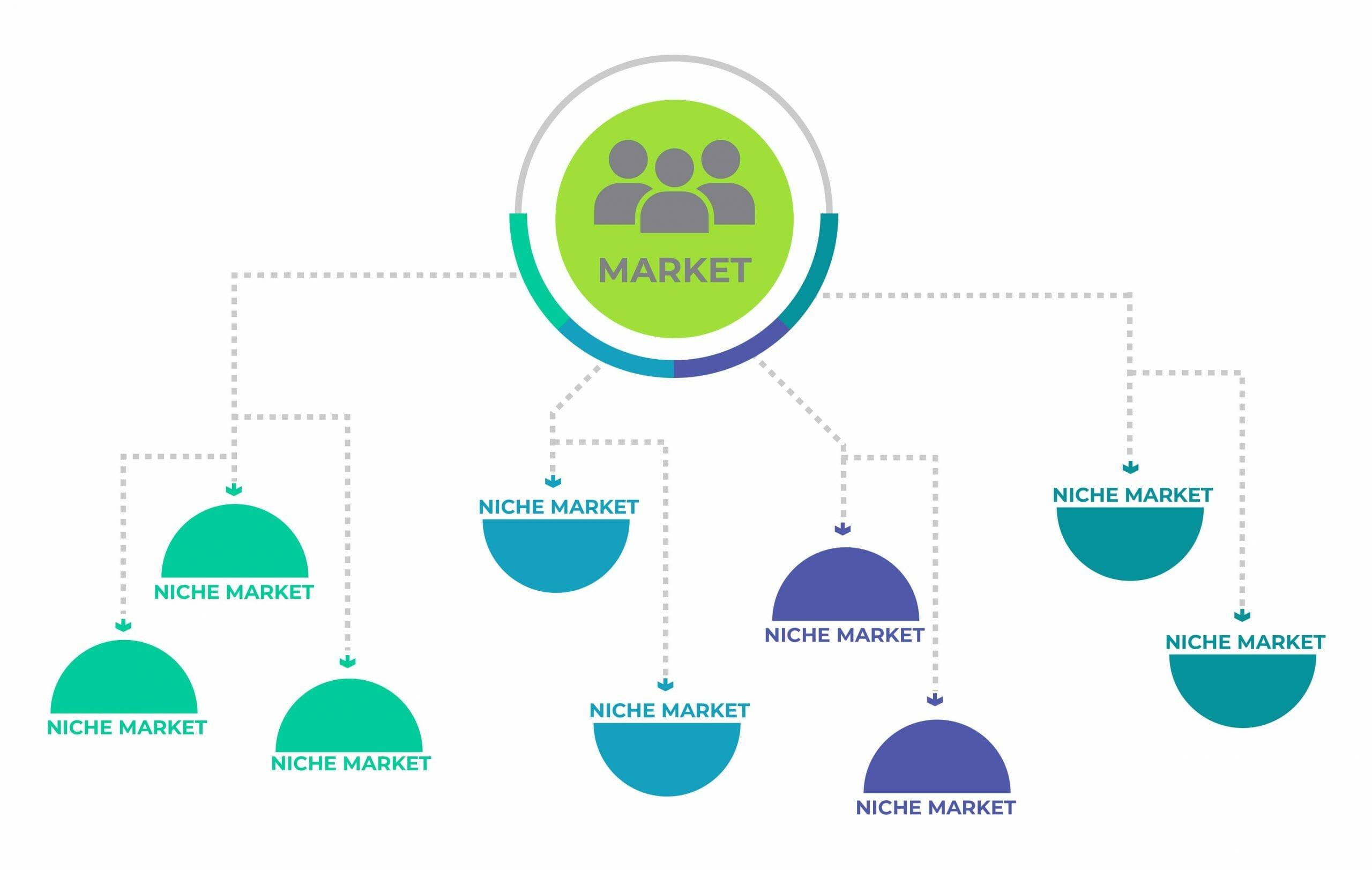 Niche Market hierarchy