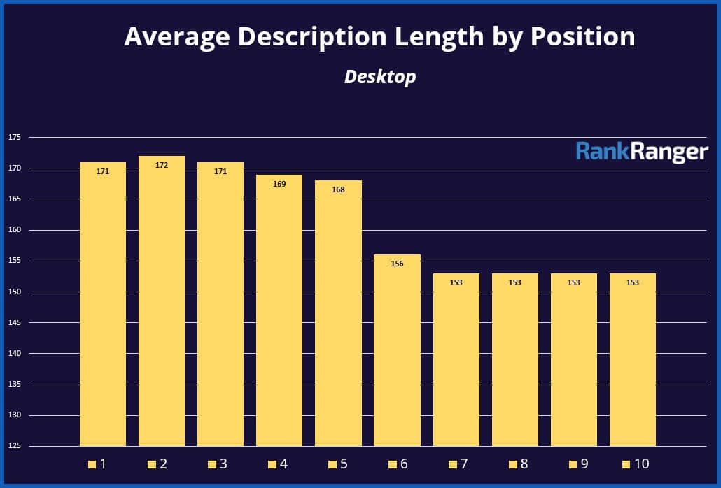 description length graph by rank ranger