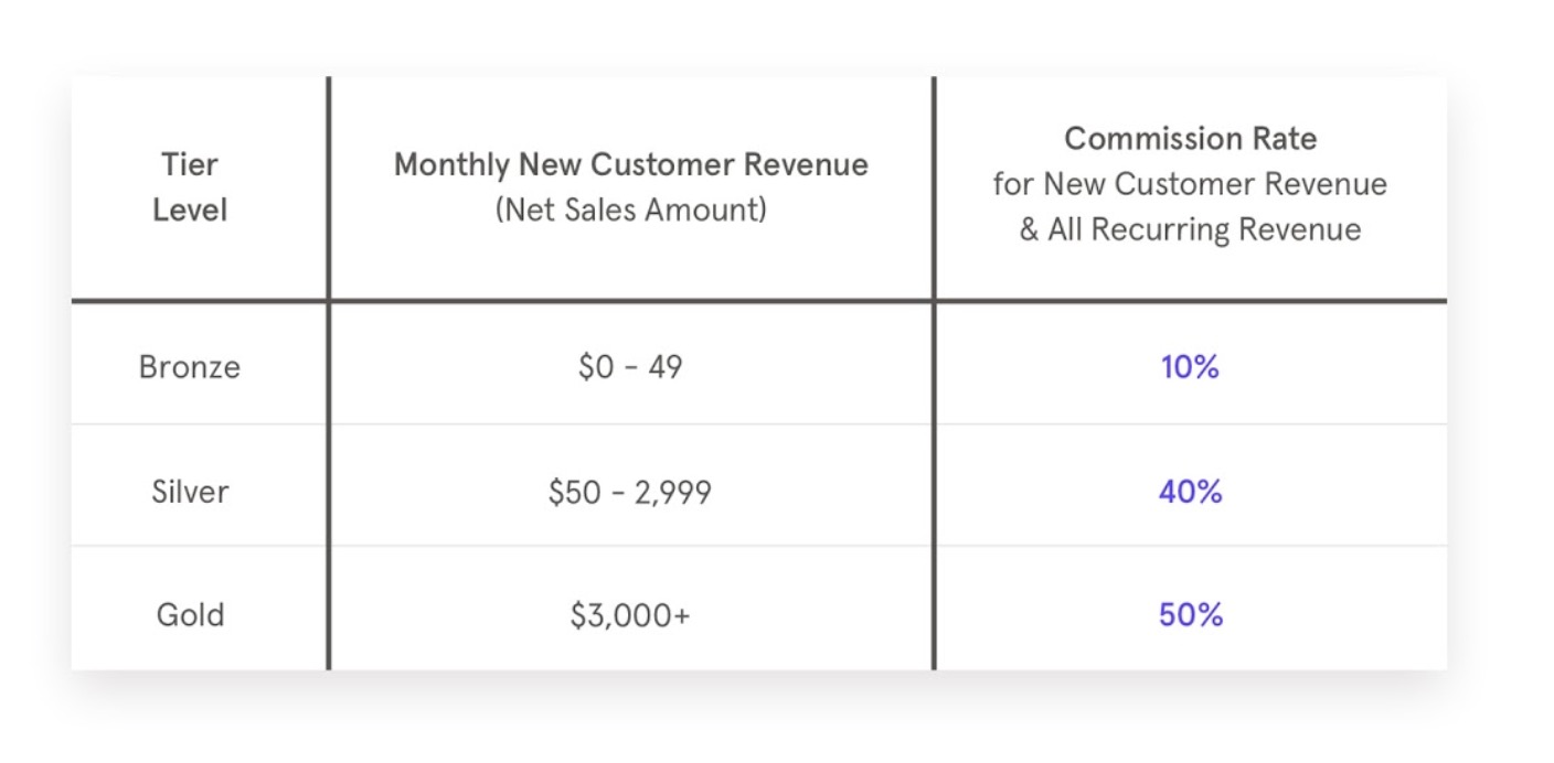 leadpages commission rate