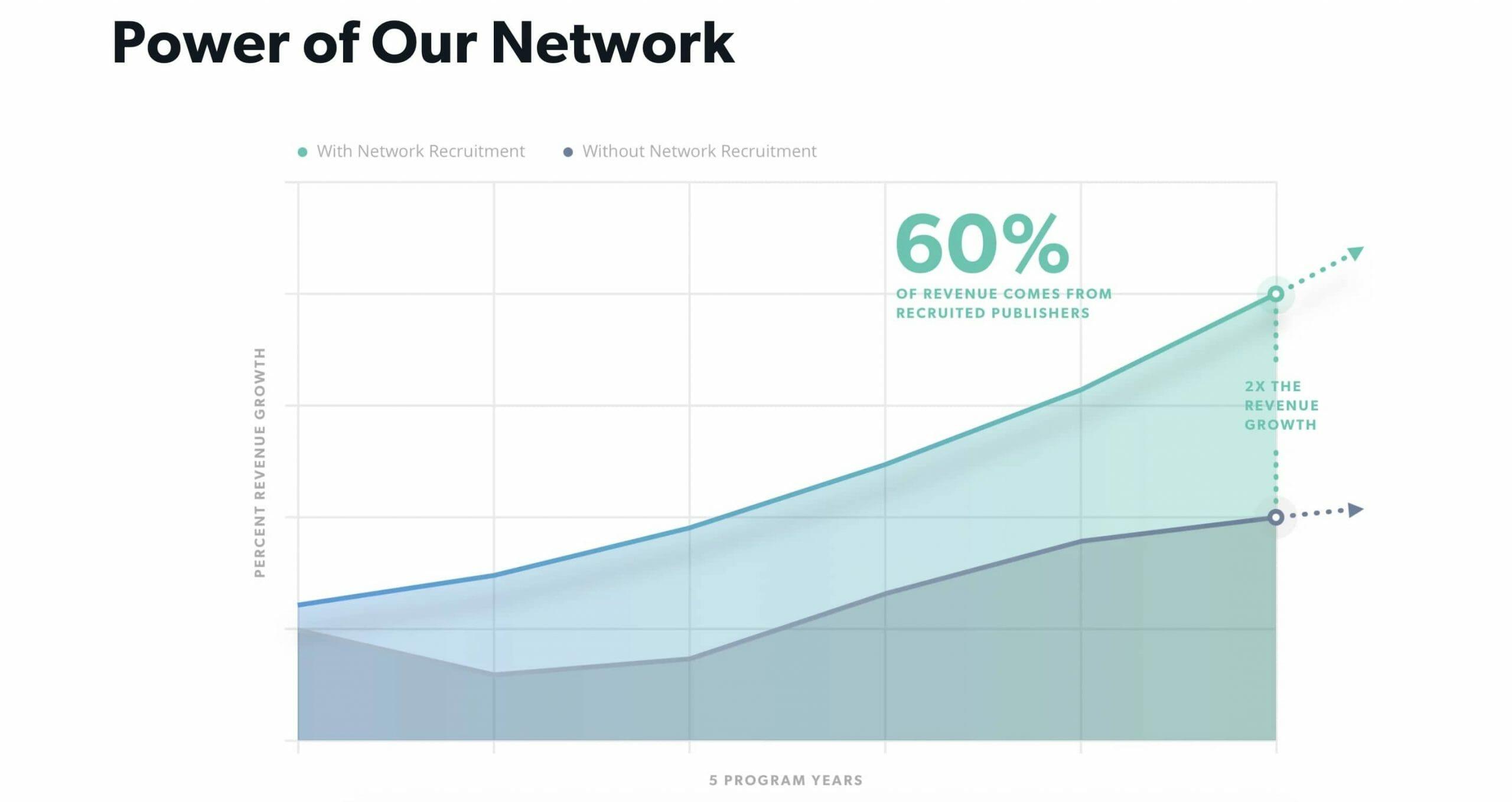 power of network cj affiliate