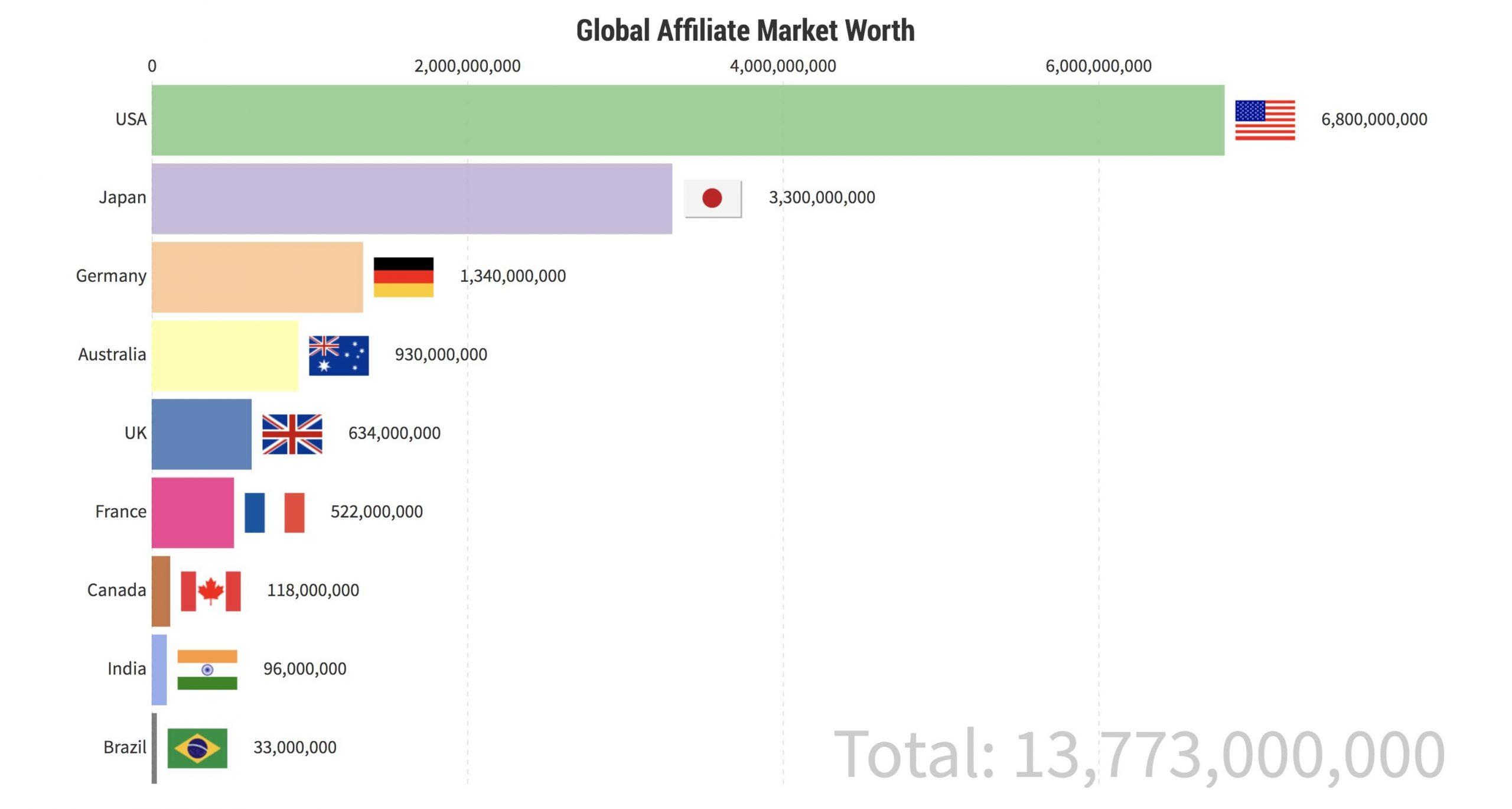 Global Affiliate Market Worth