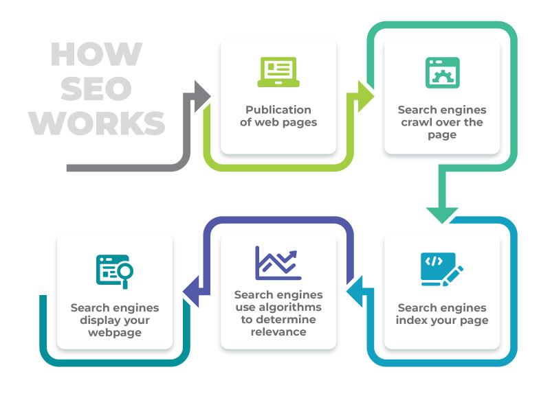 How search engine optimisation works