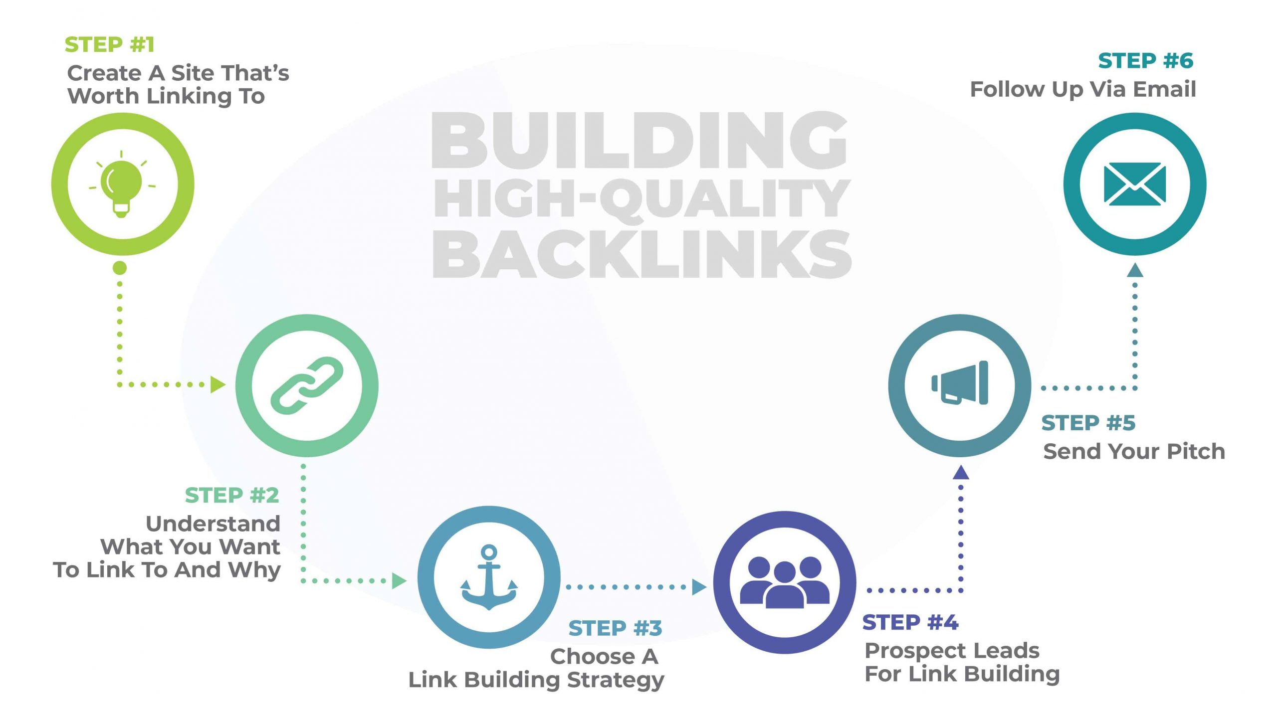 Link Building strategy steps
