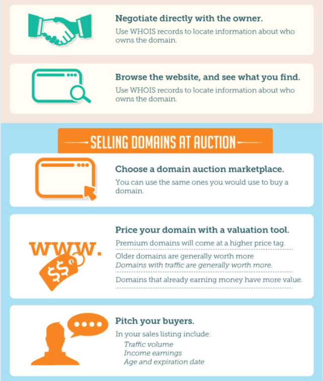 Selling Domains At Auction