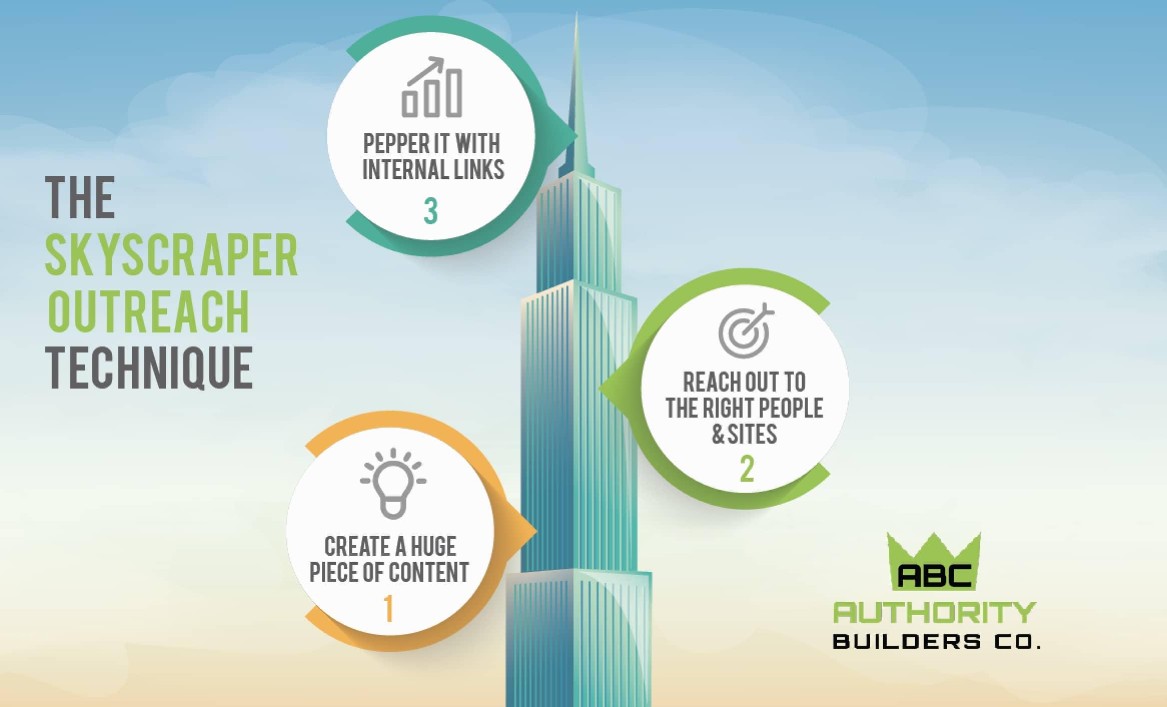 The Skyscraper Technique Illustration from ABC