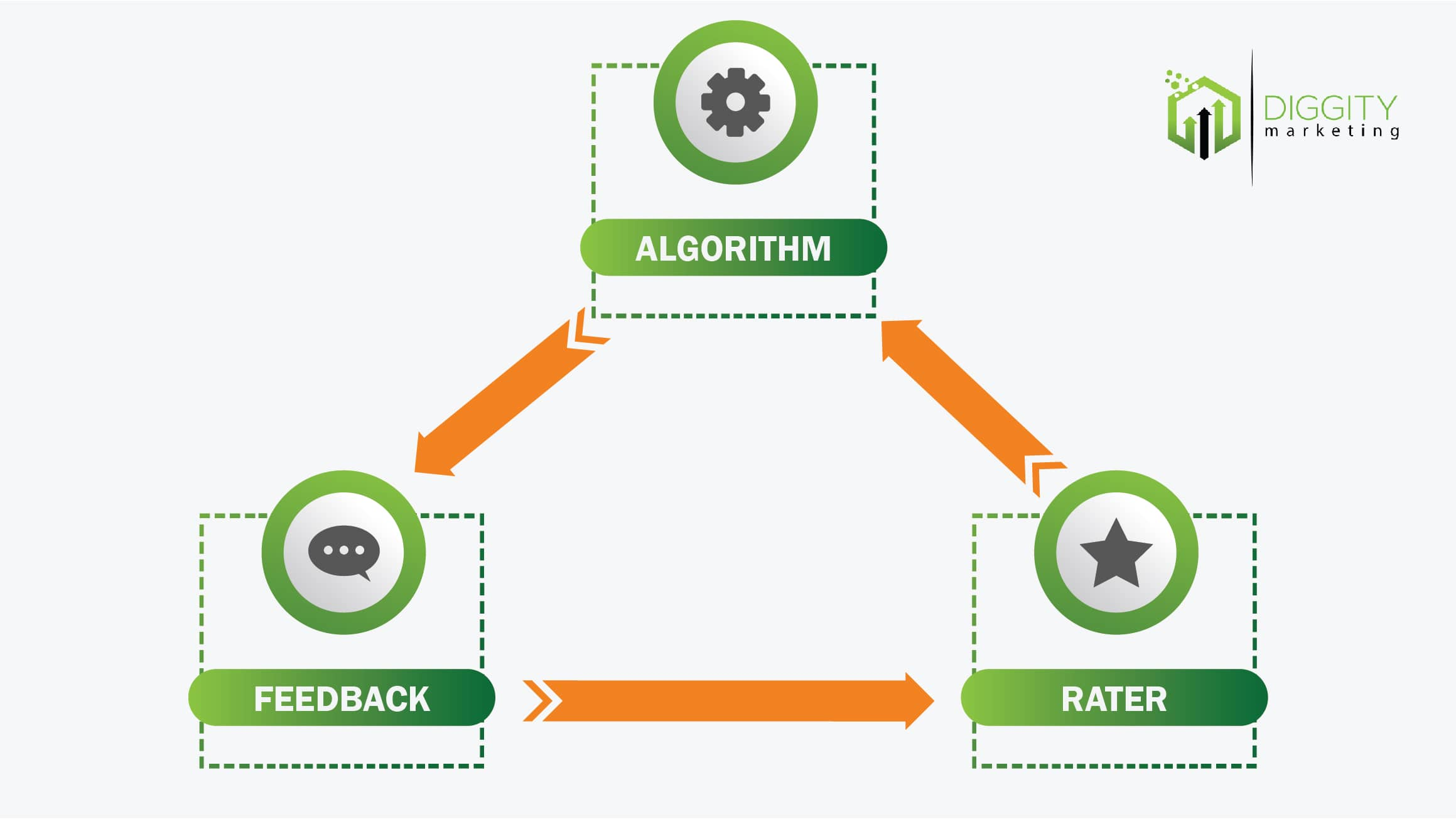 algorithm and raters diagram