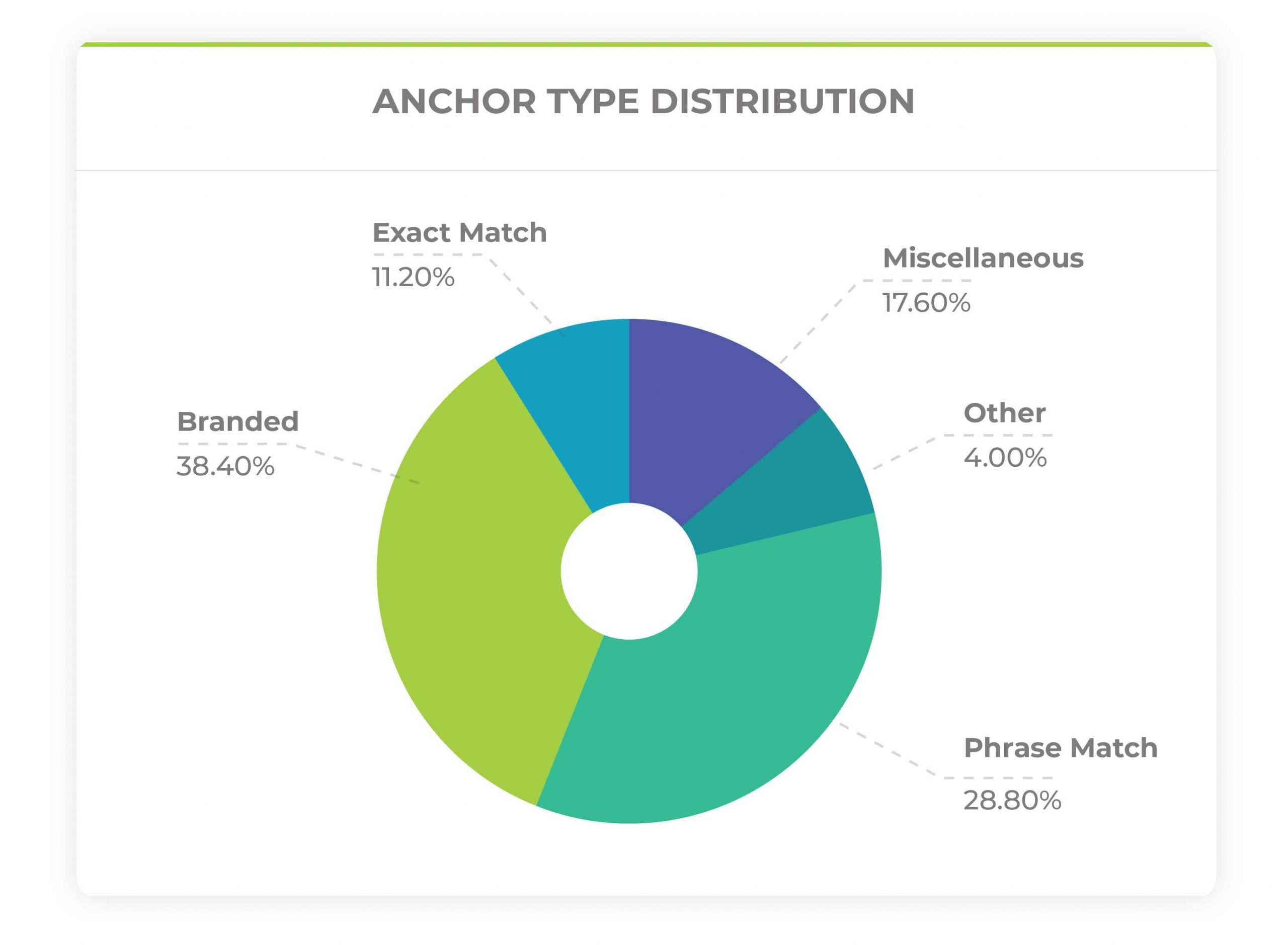 anchor distribution pie chart