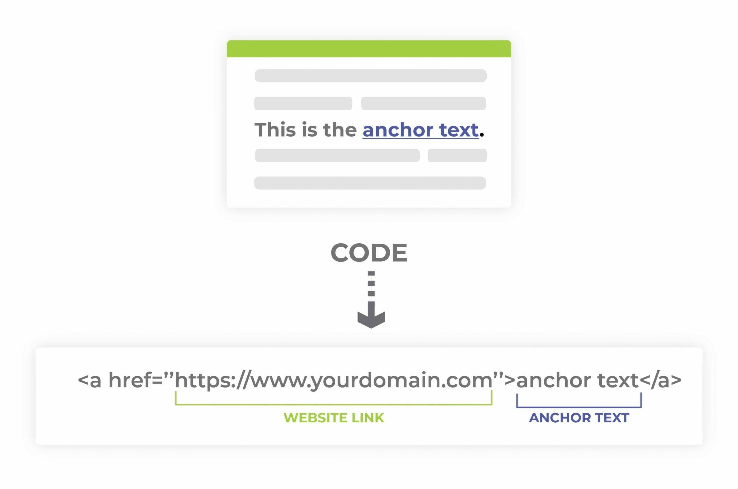 anchor text code samples