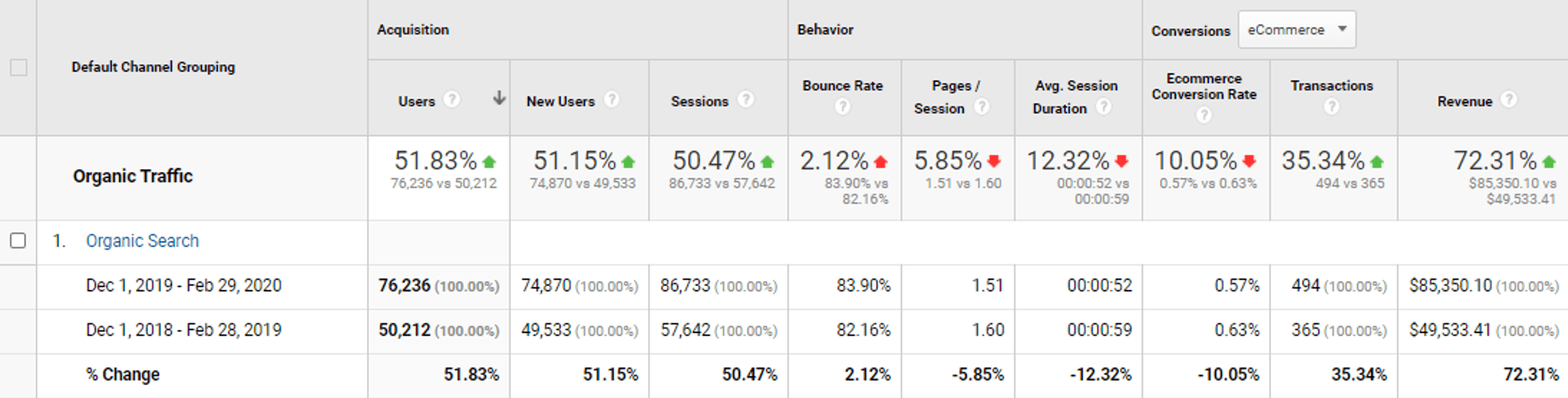 channel grouping and organic traffic ahref