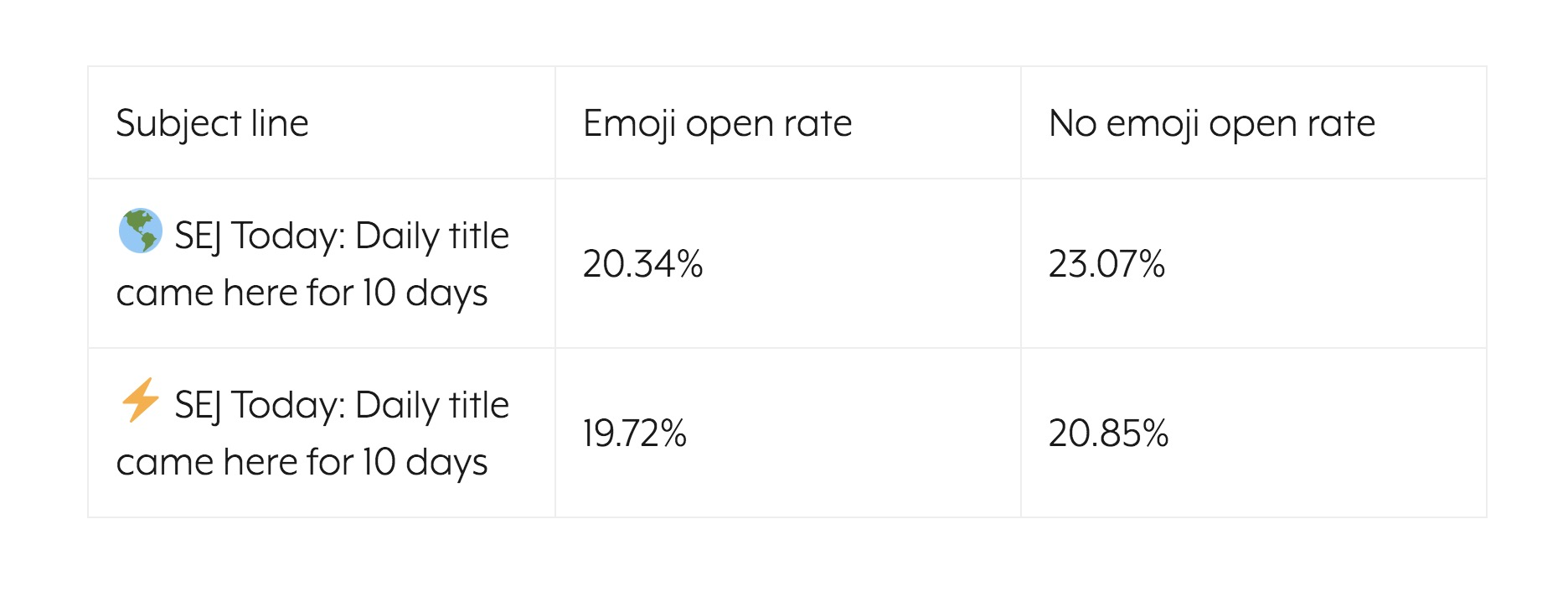 emoji open rate