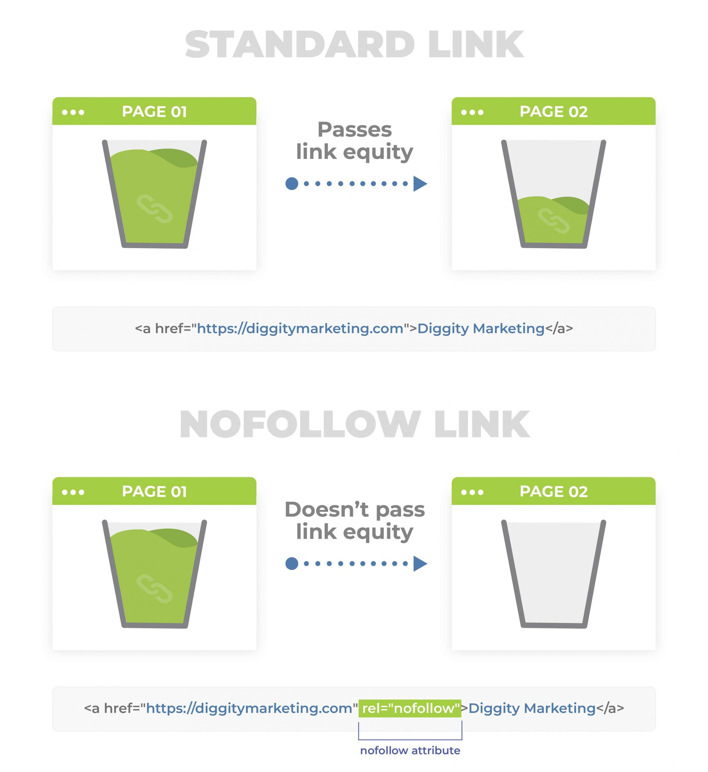 nofollow and standard link illustration