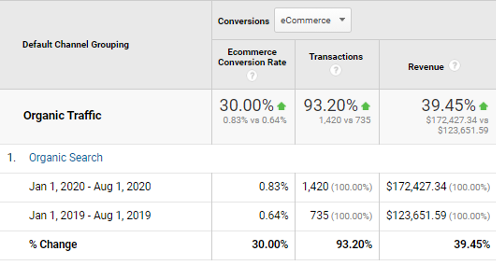 organic traffic increased by 30%