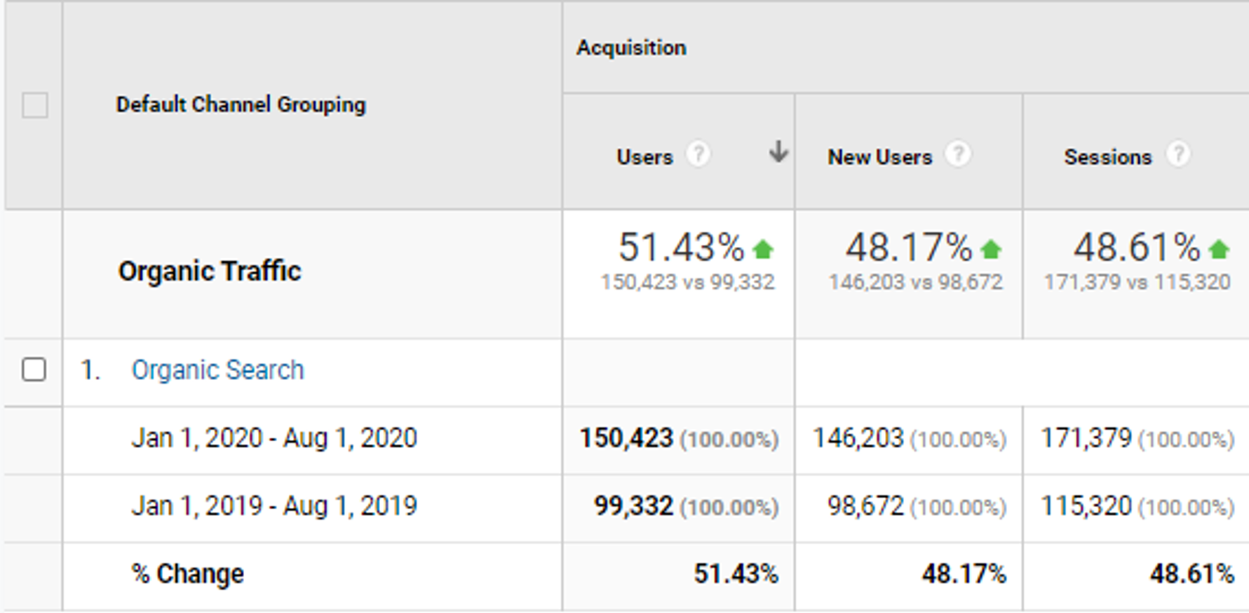 organic traffic increased by 51%