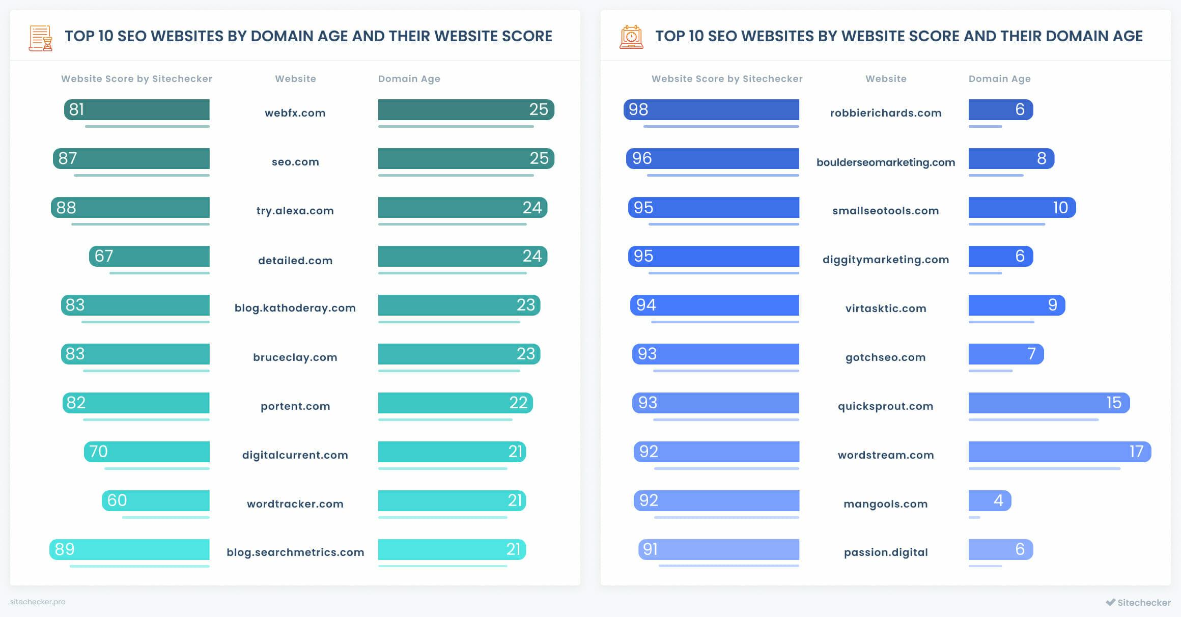 top seo companies by domain age