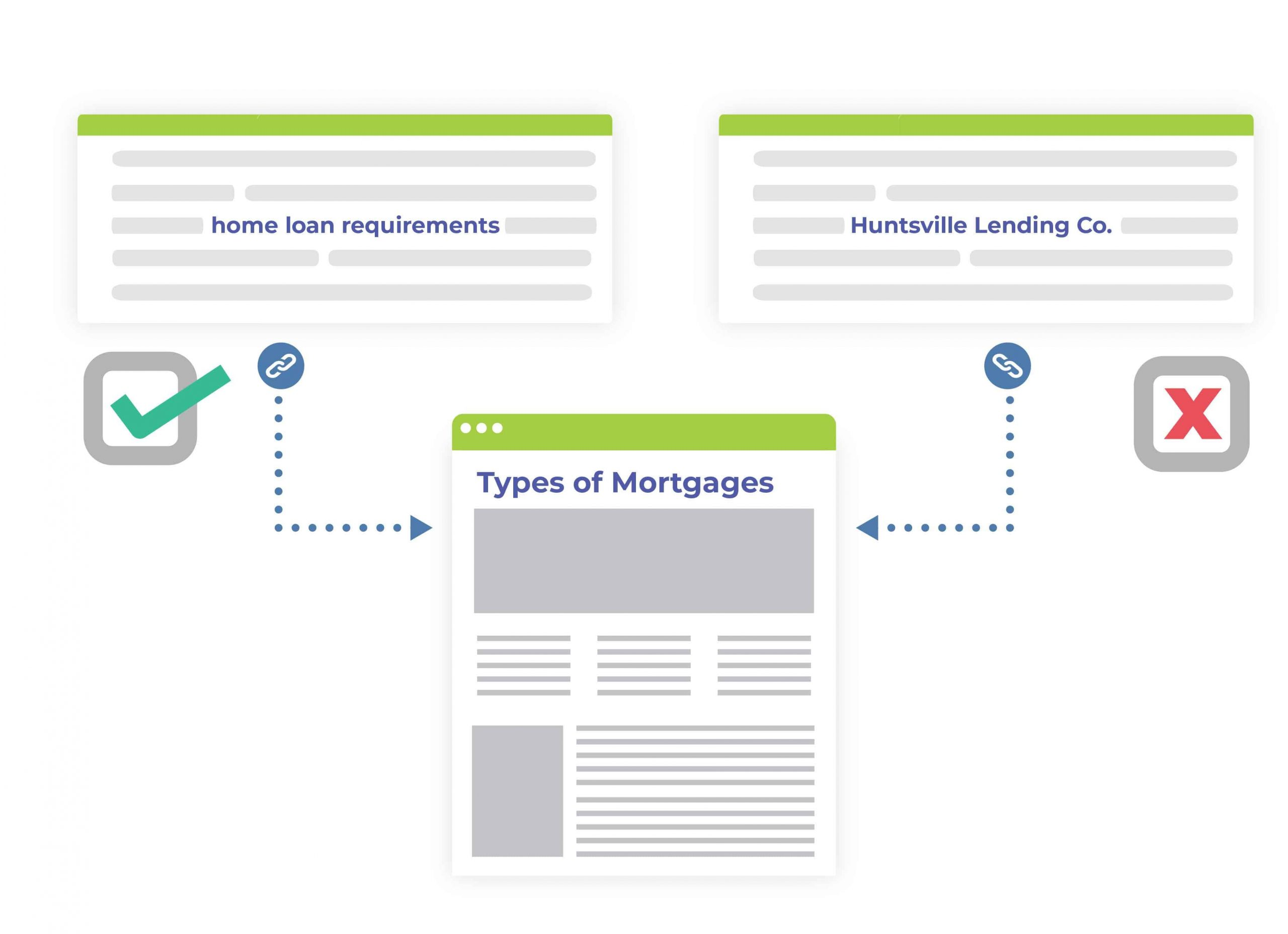 type of anchor text mortgage