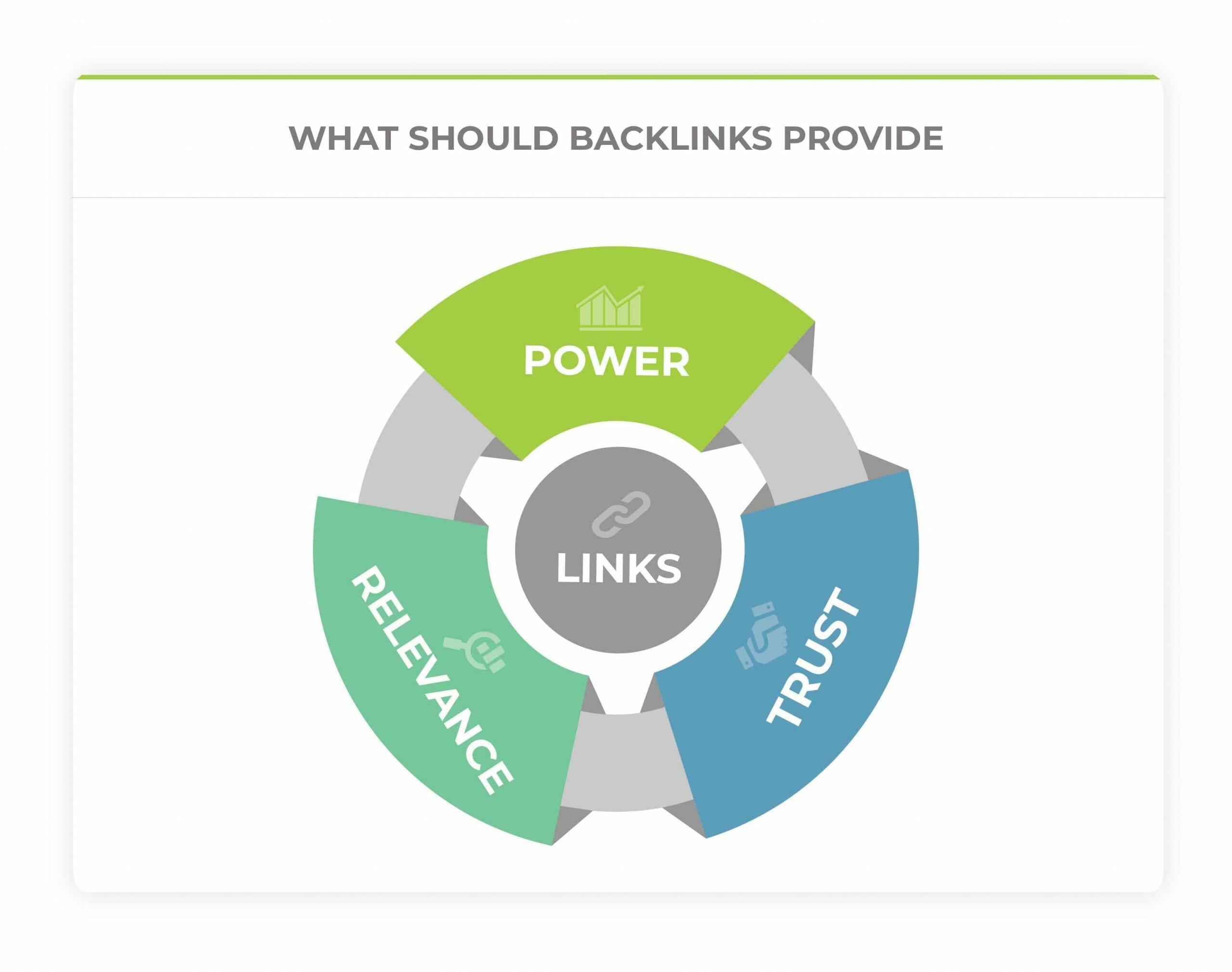 what should backlinks provide