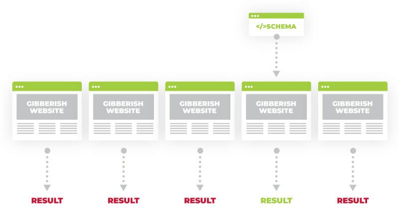 gibberish website test sample