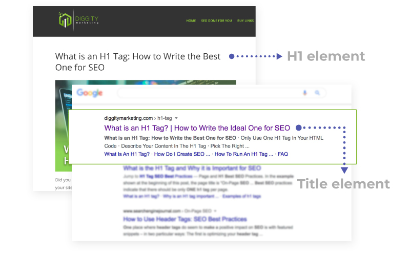 h1 and page title element