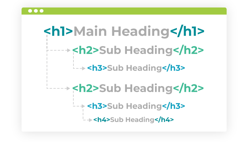 h1 main heading to sub headings