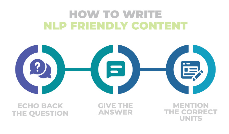 how to write nlp friendly content