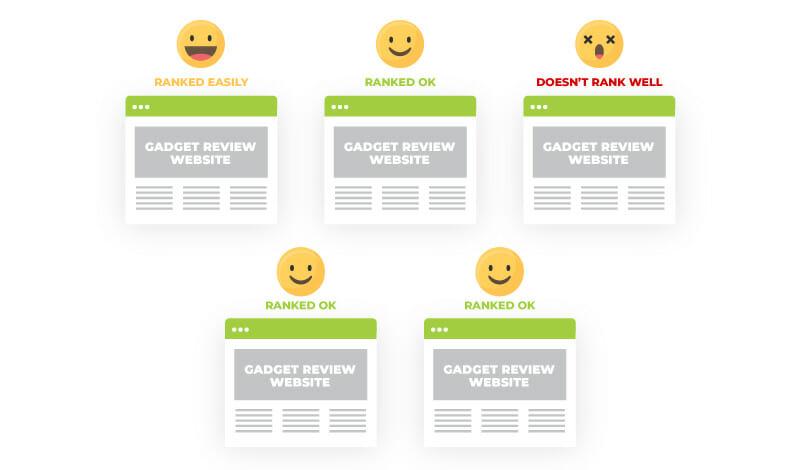 seo testing random ranking factor