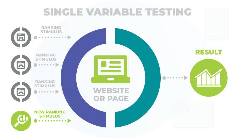 single variable testing seo
