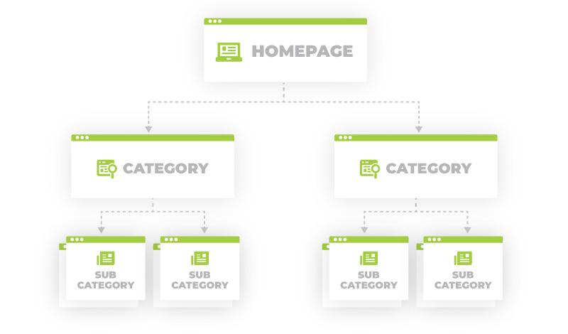 Site Architecture Homepage