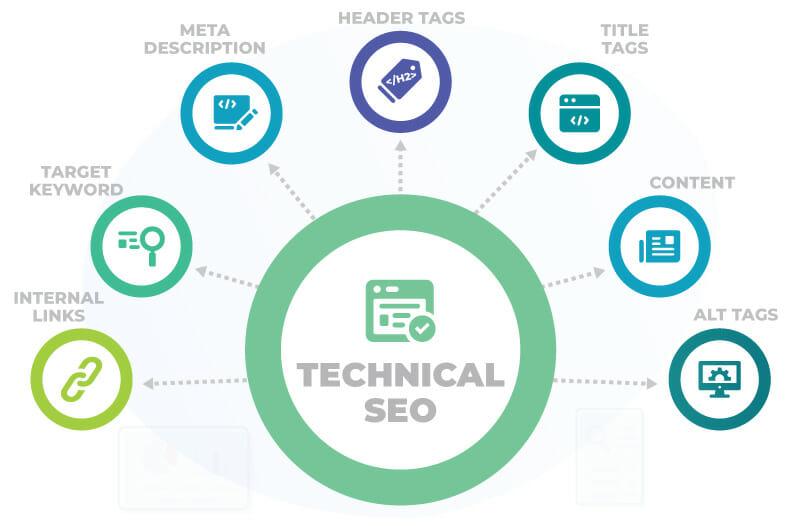 Technical SEO Diagram