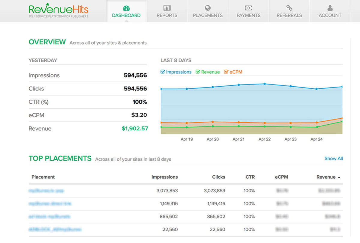 revenuehits dashboard