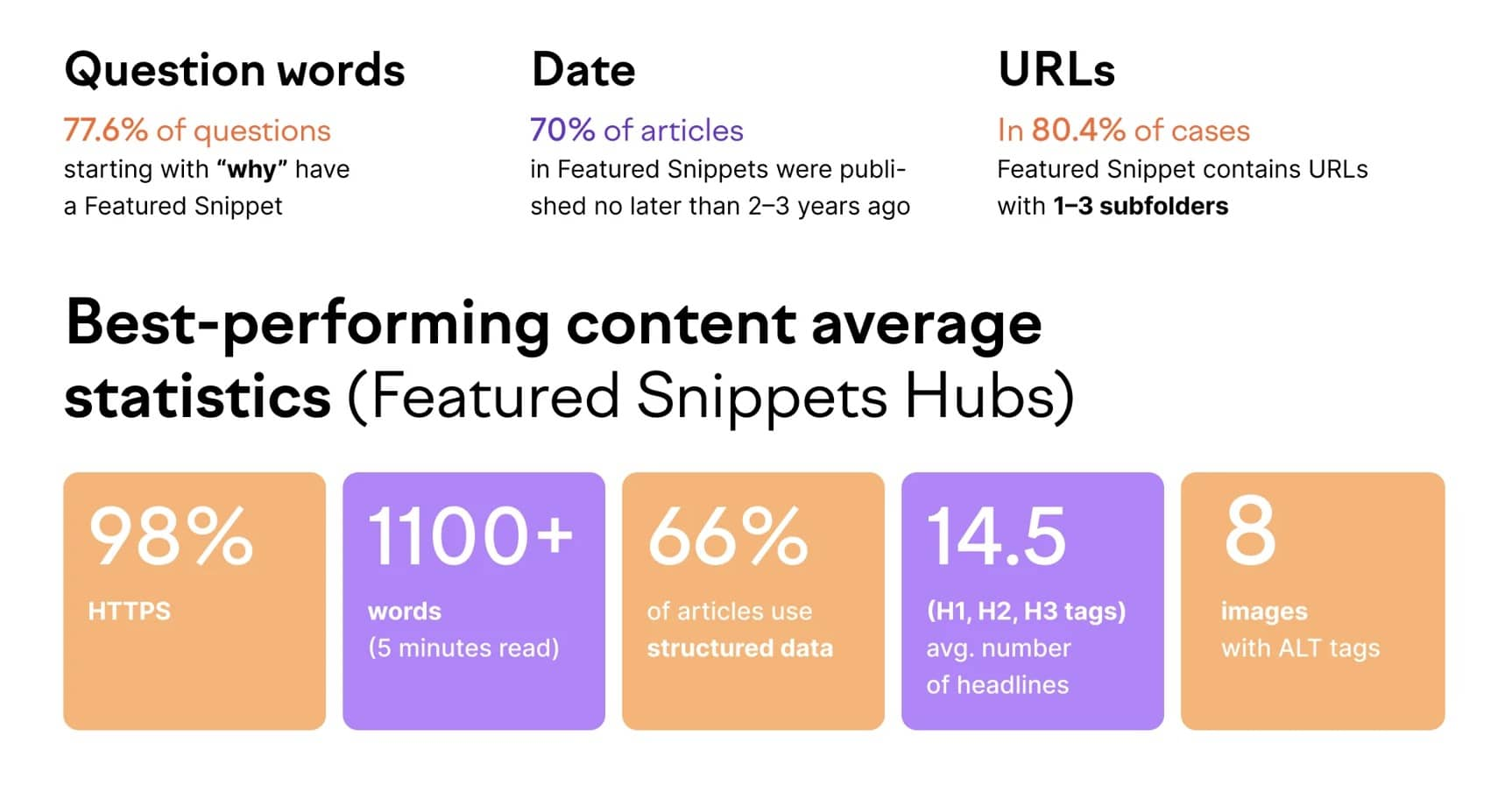 snippet words from semrush