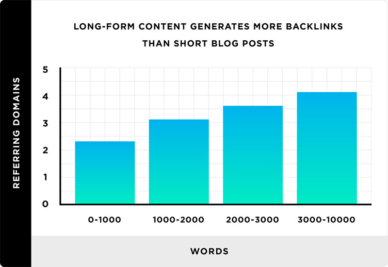 long form content chart from backlinko.jpg