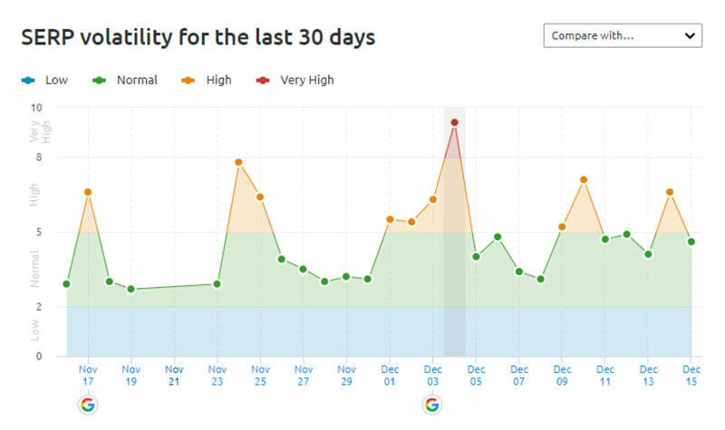 seobility December Core Update