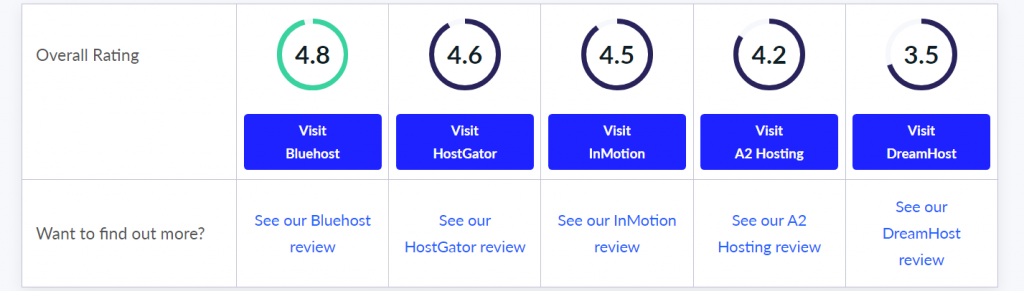 Website Hosting comparison - overall rating