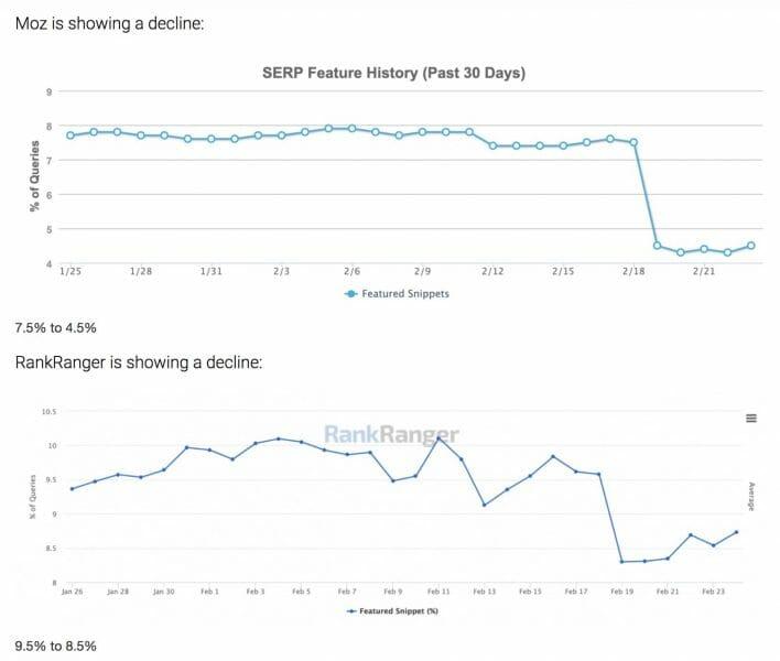 Graphs from Moz RankRanger