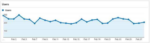 project cashflow feb 2021 traffic graphs