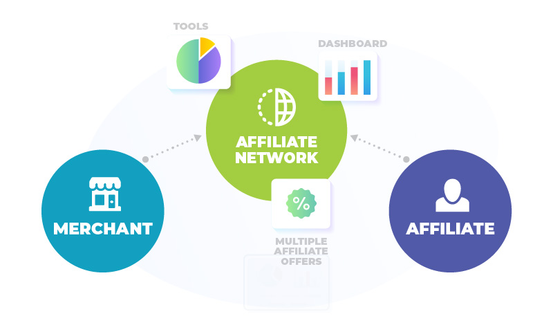 Affiliate Network offer tools dashboard and offers