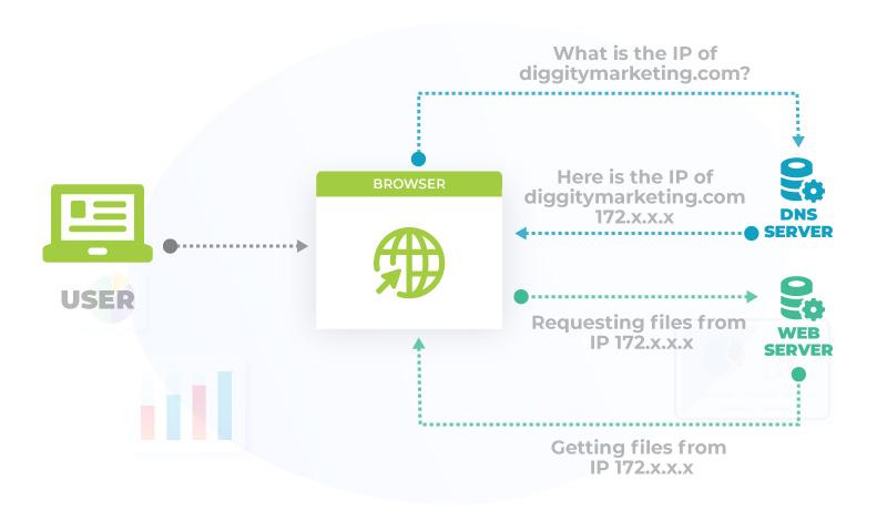 DNS hosting concept