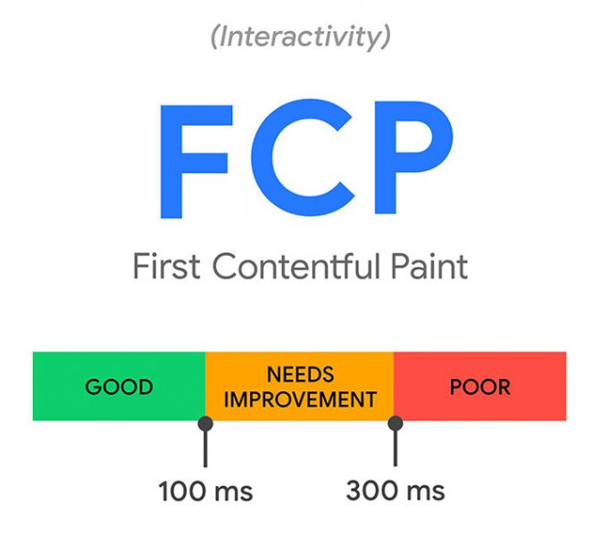 First Contentful Paint